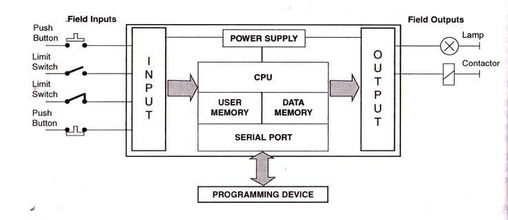 BLOCK DIAGRAM OF PLC . | plc programming | Pinterest | Block diagram