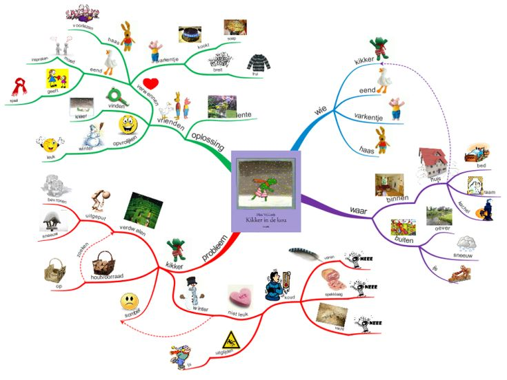 Mind mapping with preschoolers / mindmappen met kleuters: MM Kikker in de kou