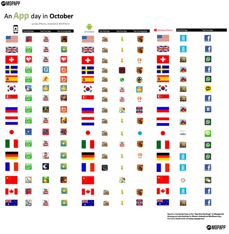 "Latest article on App Rankings: ""An App Day in October"" by Kunal Patankar is out on Mopapp blog http://blog.mopapp.com/an-app-day-in-october/"