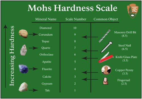 25+ best ideas about Mohs scale on Pinterest | Geology ...