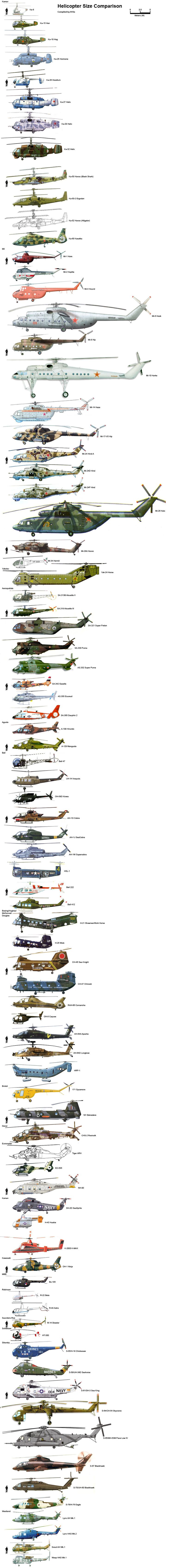 comparaison-taille-helicoptere - La boite verte