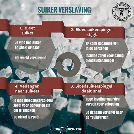De vicieuze cirkel van suiker verslaving.