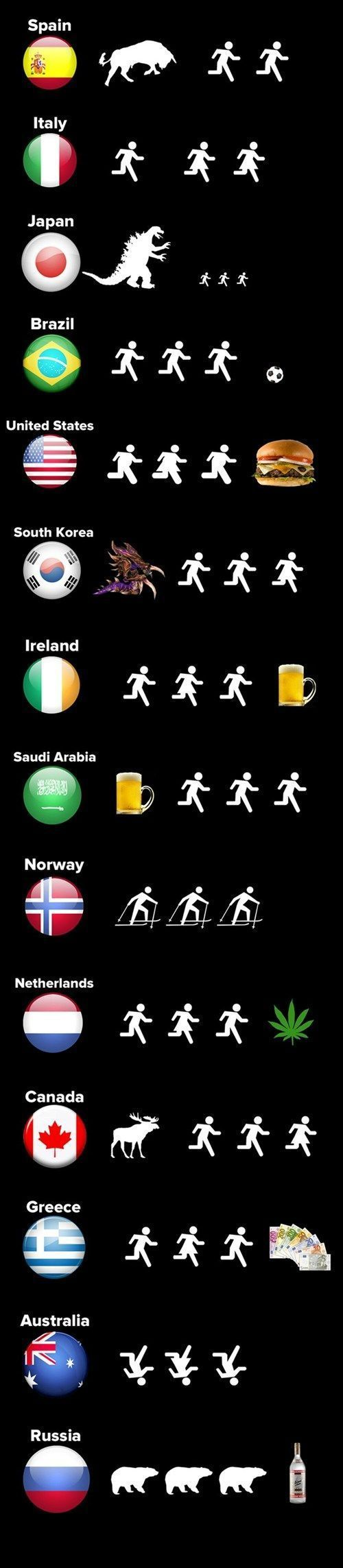 How life is in different countries... (Get Him To Chase You Funny)