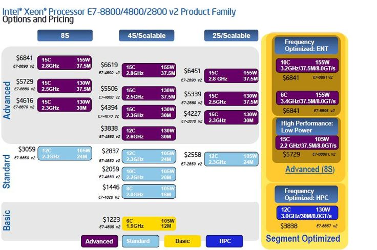 Intel Xeon E7 v2 Pricing and Software Licensing - Intel Xeon E7 v2 Takes On IBM Power, x86 and Oracle Sparc