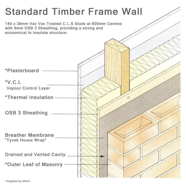 48 best images about detail drawings on pinterest Standard insulation for exterior walls