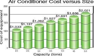 Home Energy Saver #how #much #is #a #new #air #conditioning #system http://california.nef2.com/home-energy-saver-how-much-is-a-new-air-conditioning-system/  # Tips for Buying a New Air Conditioner Don't hire a contractor who wants to size your unit based solely on the floor area of your house. Contractors should calculate how much cooling a home needs according to the guidelines set forth in the Manual J of the Air Conditioner Contractors of America (ACCA). To gather the necessary…