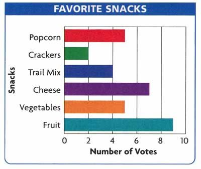79 best images about Graphs for Kids on Pinterest | 3rd grade math ...