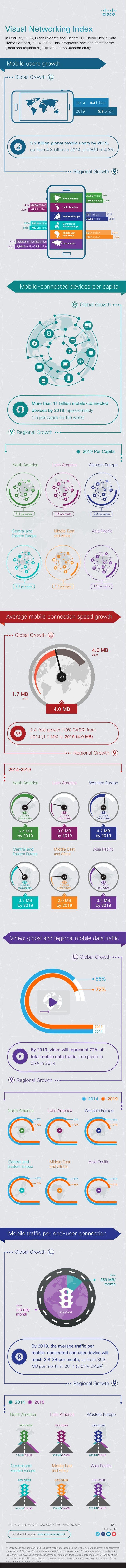 Cisco Visual Networking Index (VNI) Global Mobile Data Traffic Forecast, 2014-2019