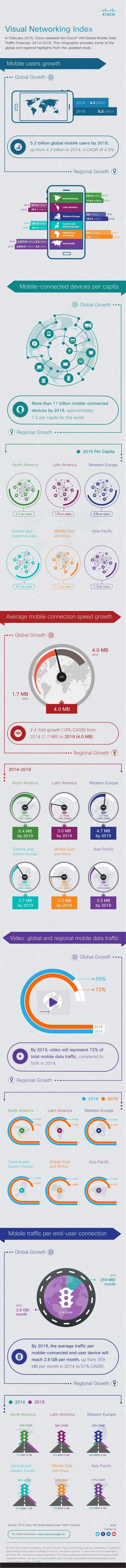 Cisco Mobile VNI 2015: 10x data increase in the next five years