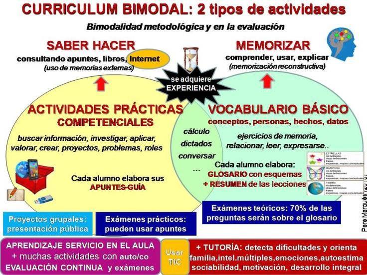 Currículum bimodal: para mejorar los aprendizajes y reducir el fracaso escolar