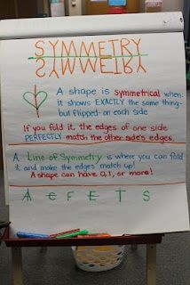 4th: §111.6. Grade 4. (b)  Knowledge and skills. (6)  Geometry and measurement. (B)  identify and draw one or more lines of symmetry, if they exist, for a two-dimensional figure; I like this anchor chart for my fourth grade classroom because it shows that not all things have a line of symmetry and this aligns with the TEK.