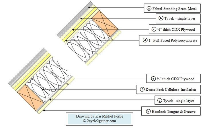 Roof Cross Section by Kai Mikkel Forlie - how to roof | A