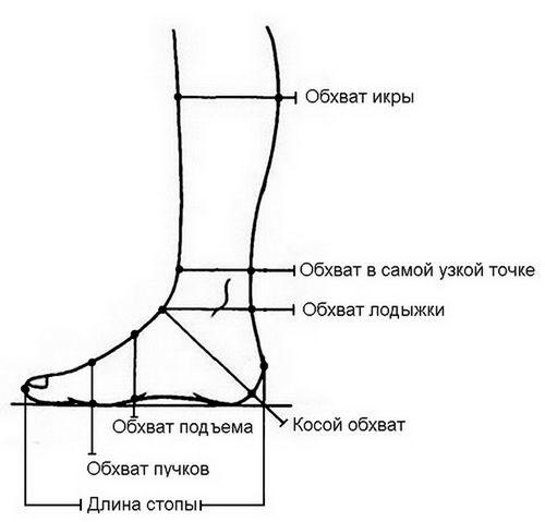как снять мерки с ноги, измерение ноги, параметры ноги