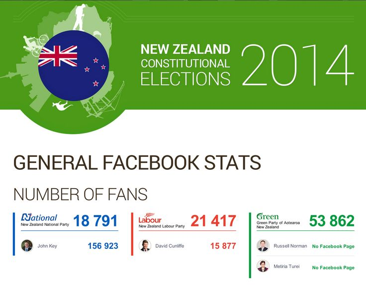 Socialbakers microsite on the New Zealand elections