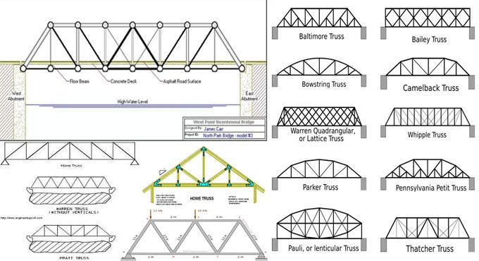 In engineering, a truss belongs to a structure that contains two-force members only. The members are arranged in order that the truss can act like a single object. The truss facilitates the structures to transmit weight to its foundations and anchors securely.  The members of truss are only dependent on axial compression and tension and not on bending moment.