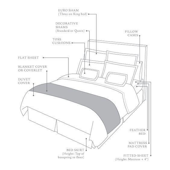 Bed Anatomy – Au Lit Fine Linens