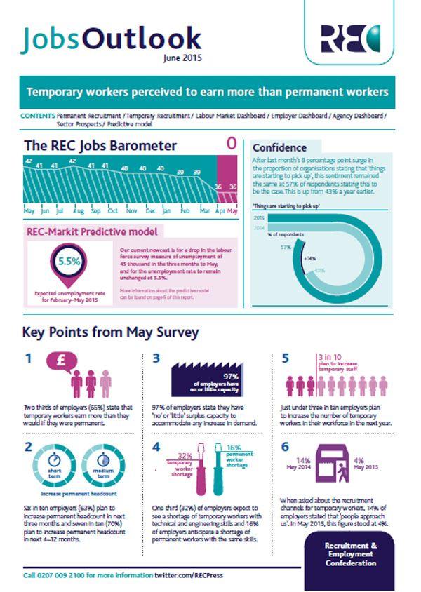 Download your copy of #JobsOutlook June 2015 - http://bit.ly/1GpnLEh