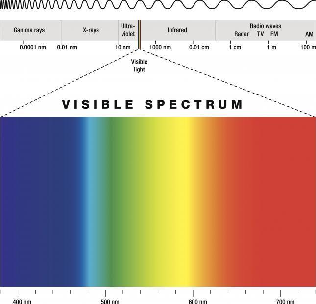 El espectro visible de luz - Batanga