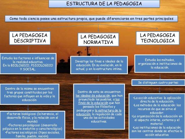 La pedagogía se estructura en tres grupos diferentes: descriptiva, normativa y tecnológica