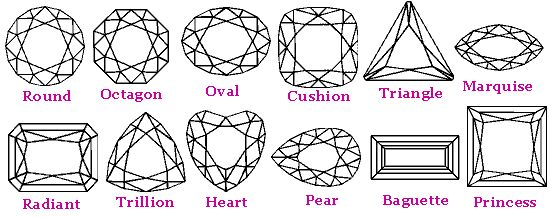 cuts of gem stones jewelry informational