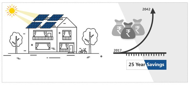 Buy Solar Panels for home – One time Investment, Savings for 25 years. On 1st April 2017, power consumers in the state of Bihar saw an electricity tariff hike of 20%. In the same month, Karnataka Electricity Regulatory Commission (KERC) increased power tariff by 8%.