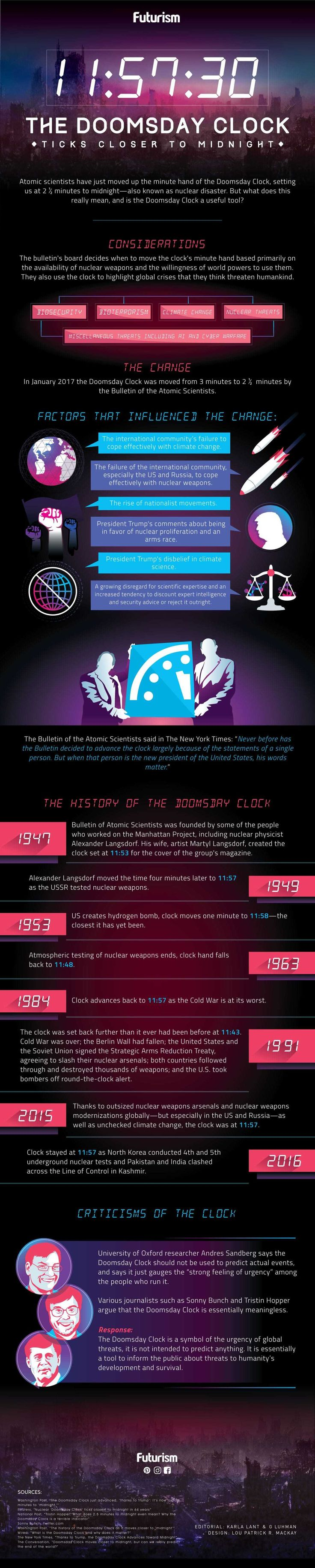 The Doomsday Clock Ticks Closer to Midnight  The Doomsday Clock is now at 2 ½ minutes to midnight, or nuclear disaster. But what does this really mean, and is the Doomsday Clock a useful tool?