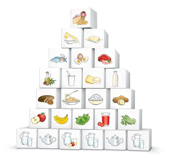 42 besten Food Pyramids & Recommended Daily Intake of Countries ...