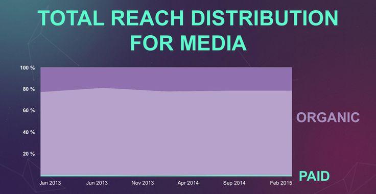 Was Unternehmen von Medienseiten auf Facebook lernen können? Und was der Author-Tag damit zu tun hat.