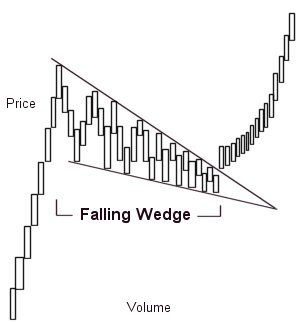 Technical Analysis – Part 2  Falling wedge
