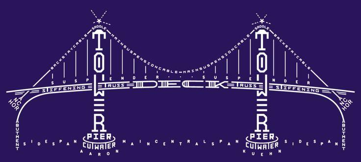 The Bridge by Aaron Kuehn.