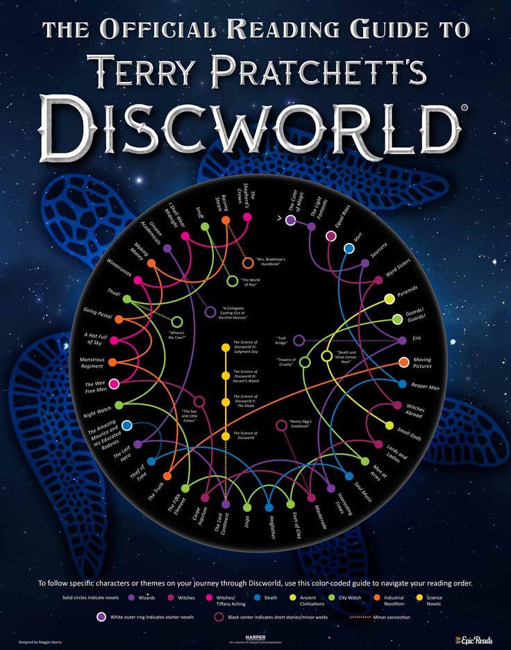 Infografik: Alles Storylines aus Terry Pratchetts Scheibenwelt auf einer Scheibe