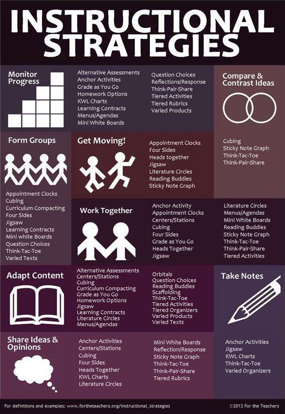 instructional-strategies-graphic