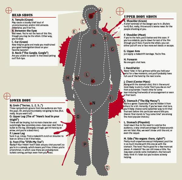 What television never tells you about bullet wounds. #forensic #science #bullet #wound