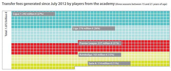 ヨーロッパ最高の収益率を誇る育成組織はプレミアリーグのあのクラブ!