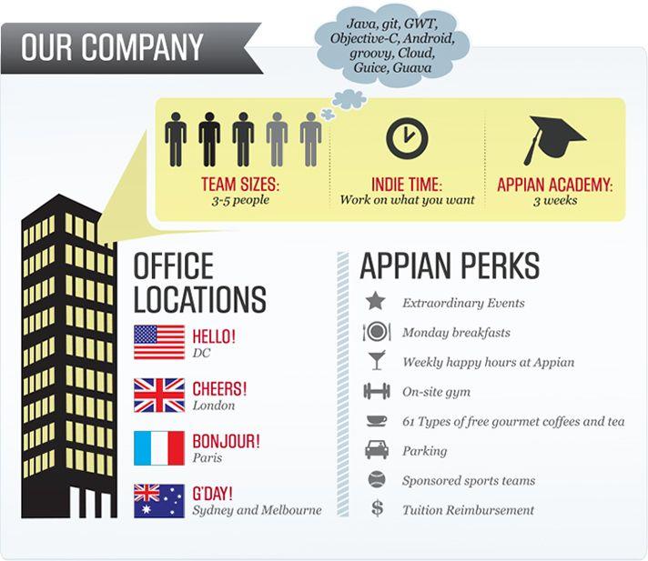 Appian at a Glance | Appian BPM