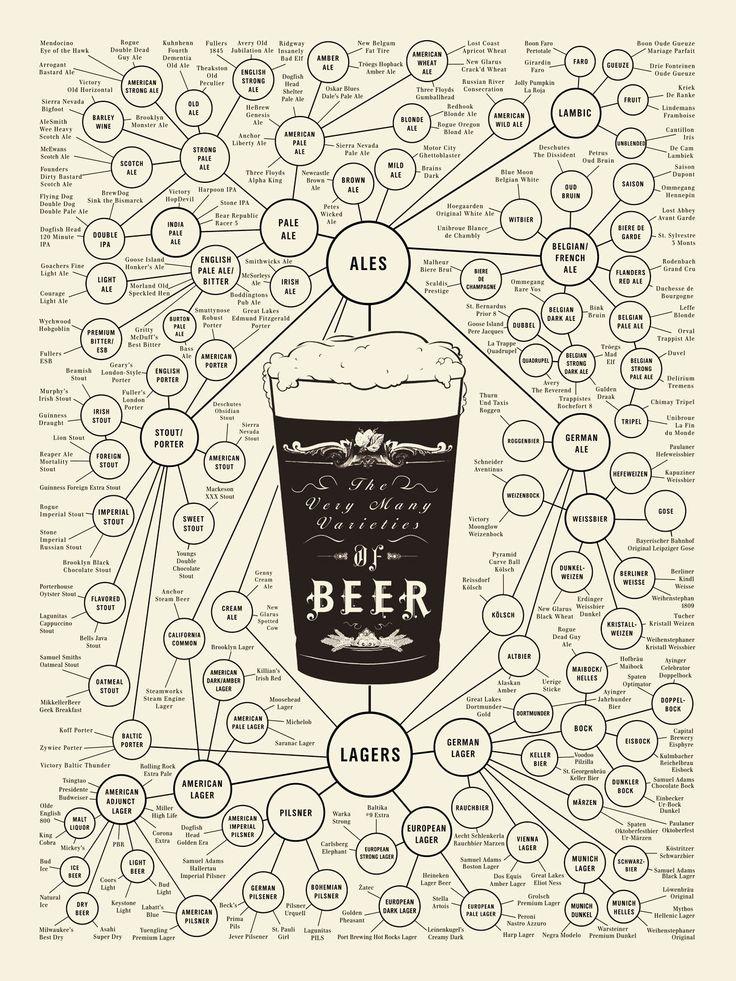 Bien choisir sa bière en fonction de l'humeur du moment grâce à ce graphique. [ + ]