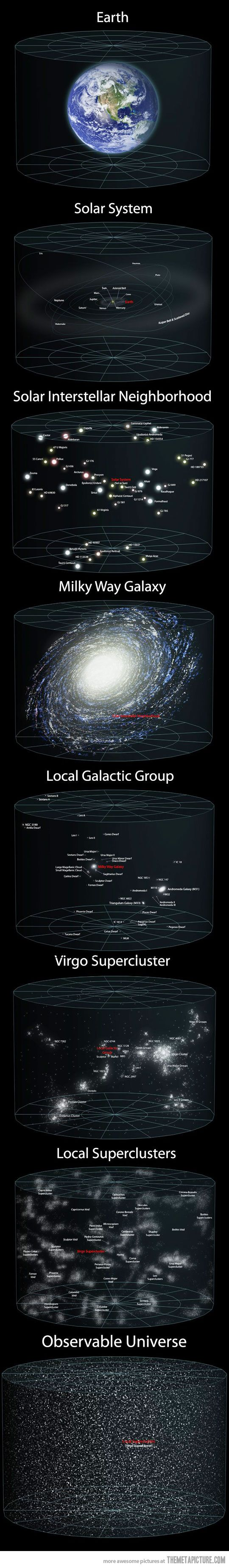 Another image that puts the incomprehensible size of the universe into perspective. All of the places on that picture exist, just as earth does, and you and I do today.
