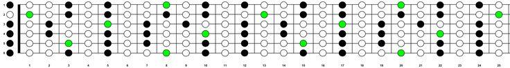 http://www.elfbananen.nl/de-gitaar/Toonsoorten-en-toonladders/sleutelpagina-toonladders-pentatonisch