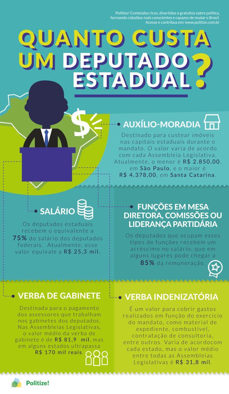 De acordo com o artigo 27 da Constituição Federal, os deputados estaduais recebem o equivalente a 75% do salário dos deputados federais. Atualmente, esse valor equivale a R$ 25,3 mil. Do total de unidades federativas no Brasil, em 25 delas os deputados recebem o teto salarial. As exceções são o estado de Rondônia, onde um deputado ganha R$ 25.275, e o Distrito Federal, onde o salário é de R$ 25.200. Saiba quanto custa um deputado estadual brasileiro: