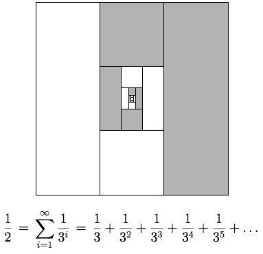 Een wiskundige berekening hoe groot een helft is via  de sommatie van de exponenten van een derde.