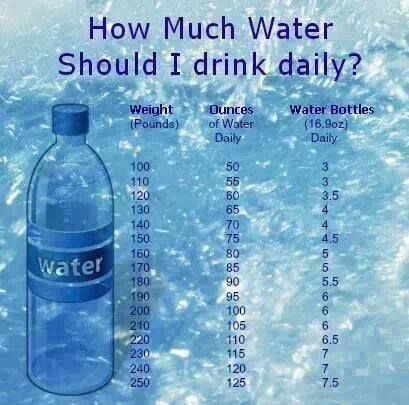 Drink your water...divide your weight in half and that is how many ounces you should be drinking. If you weight 120 pounds, you should be drinking 60 ounces of water a day!