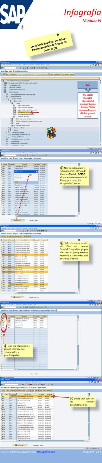 ⑧ #Infografía sobre  #Sap-FI Parametrizar Grupos de Cuentas (II)