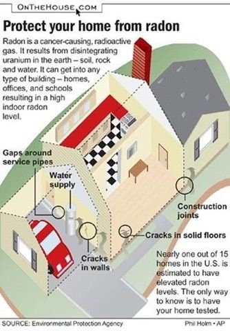 January Is Radon Awareness Month. What Is Radon? How Safe Is Your Home? |  Green Construction | Pinterest