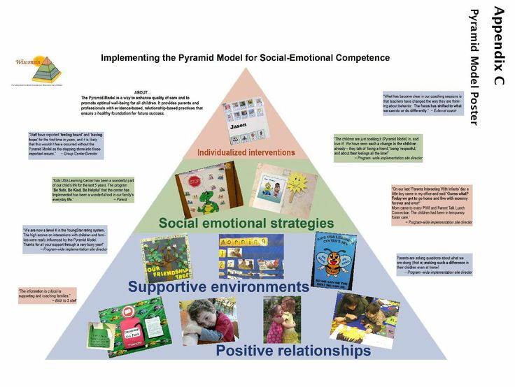 Check out this great resource from the Pyramid Model 2012-2013 Annual Report. For a more in-depth look at the Pyramid Model visit the Wisconsin Early Childhood Collaborating Partners site.