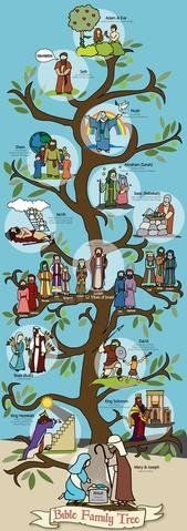 """Bible Family Tree for Kids, Wall Chart, (14""""x39"""" Poster) A perfect poster for Sunday Schools to help teachers teach the order of events in the bible. It's an Adam to Jesus Family Tree including Noah, Jacob, Abraham, David, Hezikiah, Boaz and more. Easy to learn and visualize the order of people in the bible. Colorful, simple and attractive! It's a bible timeline also showing the approximate dates that each person lived. www.biblestorymap.com"""