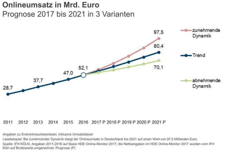 Euro Prognose 2021