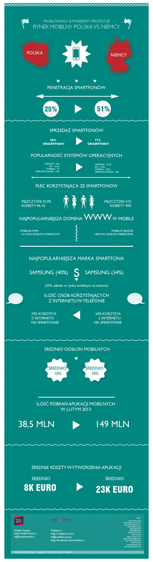 Rynek mobilny Polska vs. Niemcy [infografika] - Mam Startup