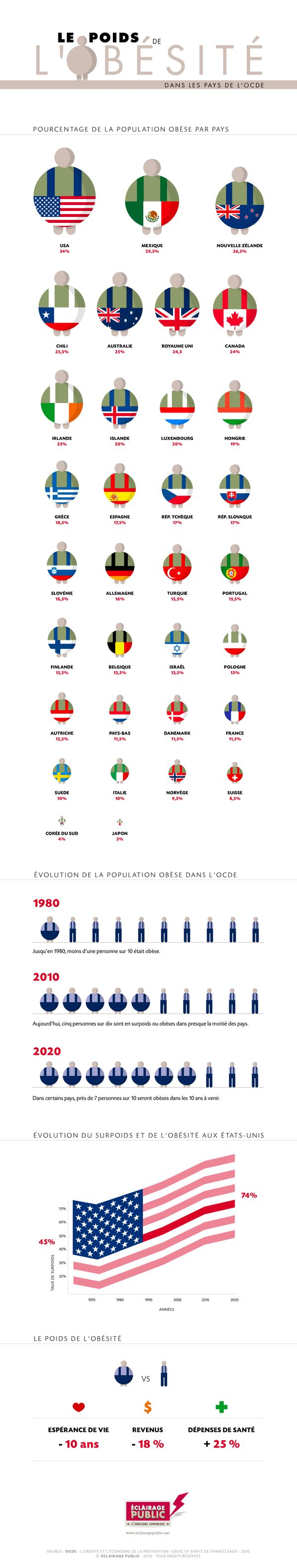Infographies obésité pays OCDE by nikholaos , via Behance