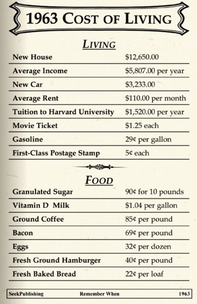 Cost of living the year I was born.
