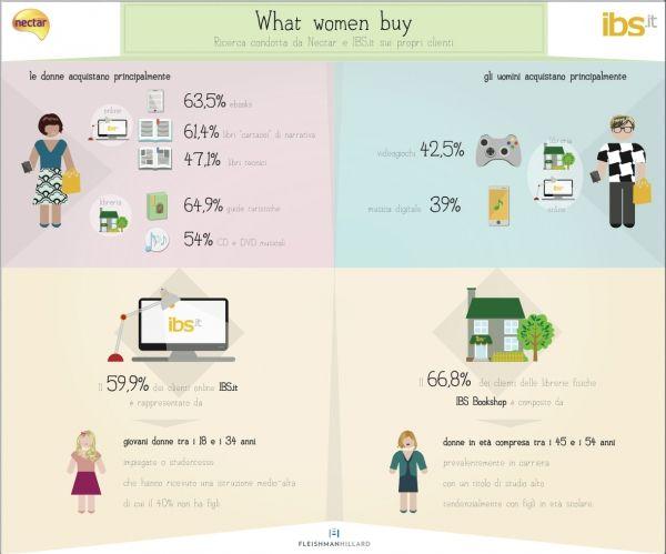 Ricerca cosa leggono le donne - MarieClaire Sei donna in carriera, compri in libreria, sei giovane impiegata o studentessa e compri online. Comunque, compri più libri degli uomini.